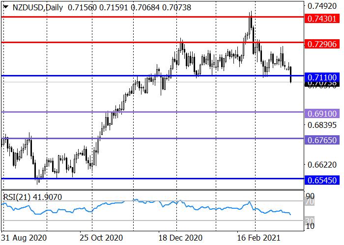 NZD/USD: กลับตัวขึ้นเป็นไปได้